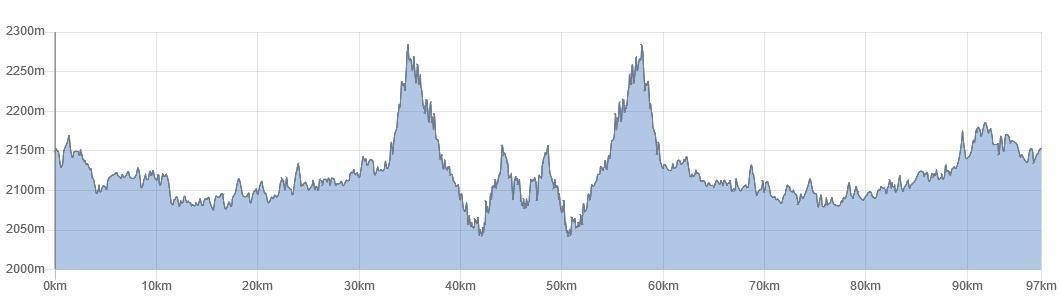 Elevation profile Colombia bike tour to Granada