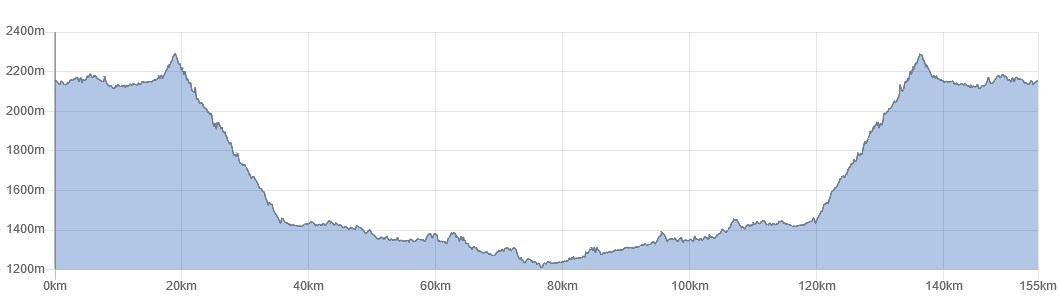Elevation profile Road Cycling Training Camp Colombia, bike tour to Molino Viejo