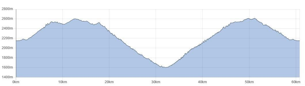 Elevation Profile Colombia cycling tour Santa Elena from the West